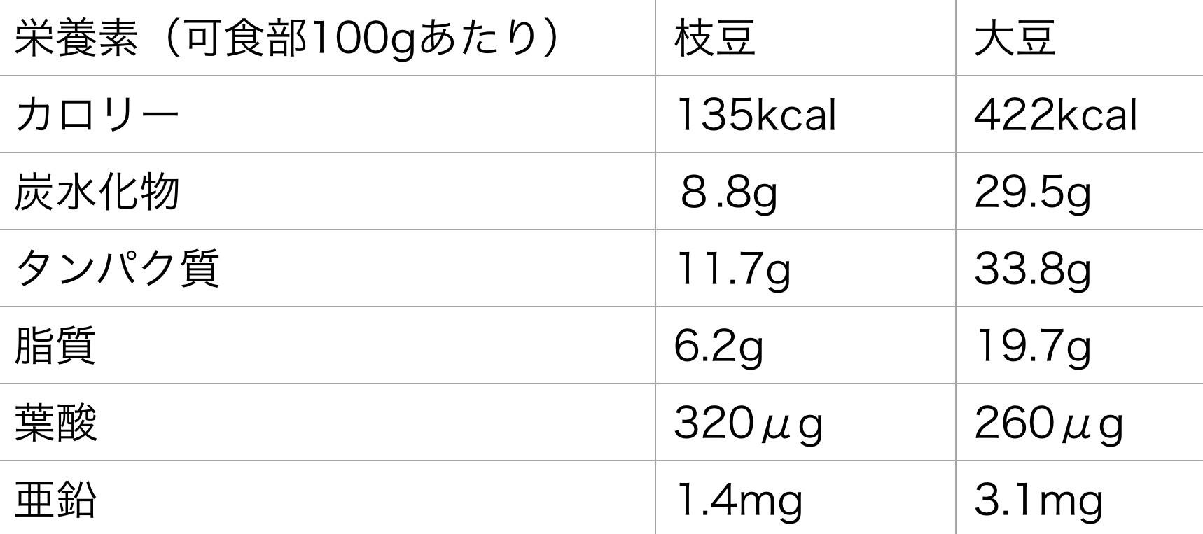 枝豆と大豆の栄養素の違い