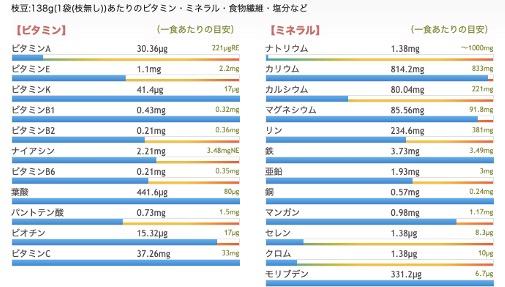 枝豆のビタミン