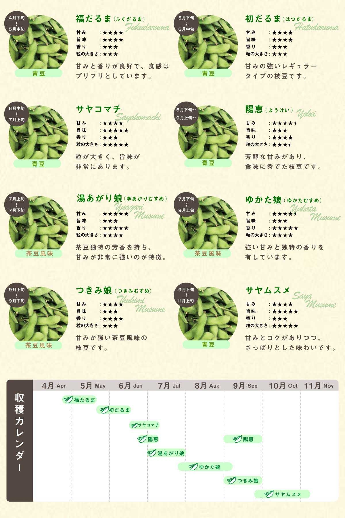 かまくら農園の枝豆通販品種一覧